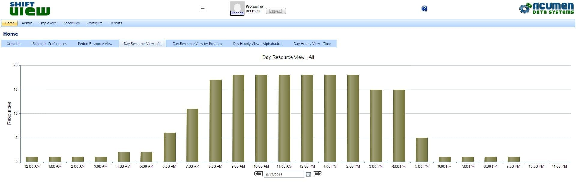 Daily Resource View